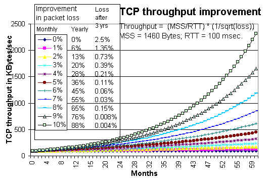 Throughput versus packet loss