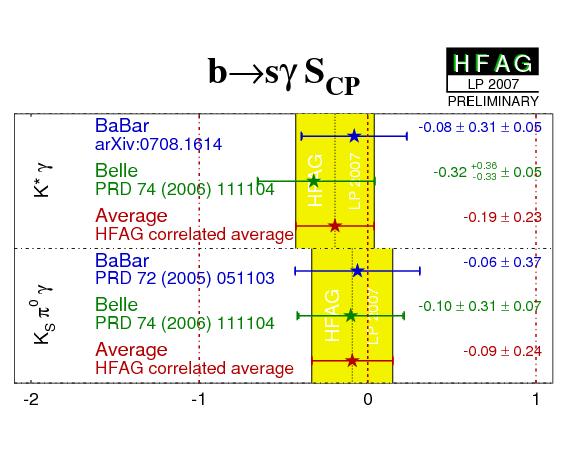 HFAG CPV & Unitarity Triangle - Results Summer 2007