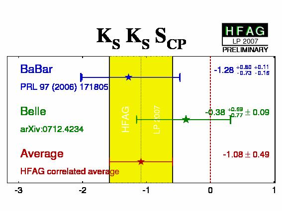 HFAG CPV & Unitarity Triangle - Results Winter 2008